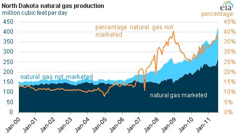 graph of North Dakota natural gas production
