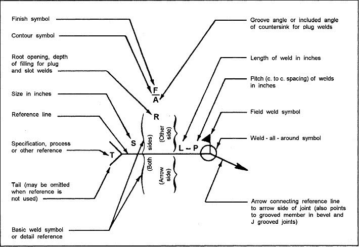 Deciphering Weld Symbols - Lincoln Electric Education