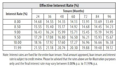 ambank personal loan interest rates 03