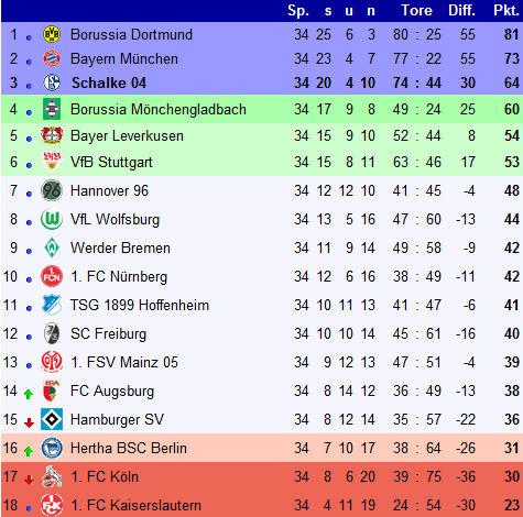 Tabelle 2te Bundesliga