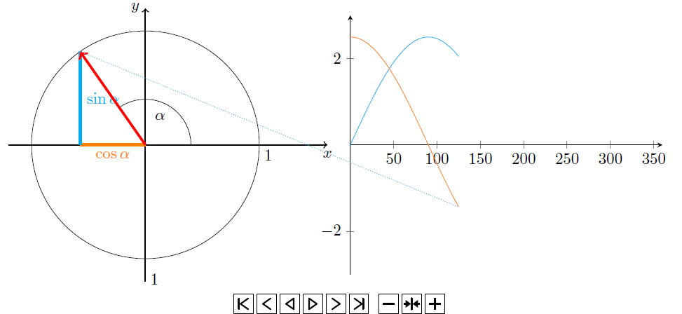 tikz pgf - Improved Unit Circle Animation - TeX - LaTeX Stack Exchange