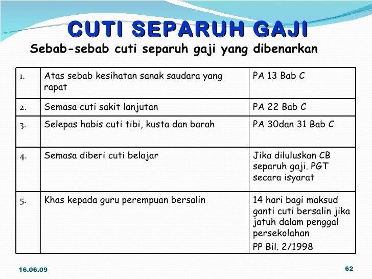 Surat Permohonan Cuti Tanpa Gaji Lamaran R