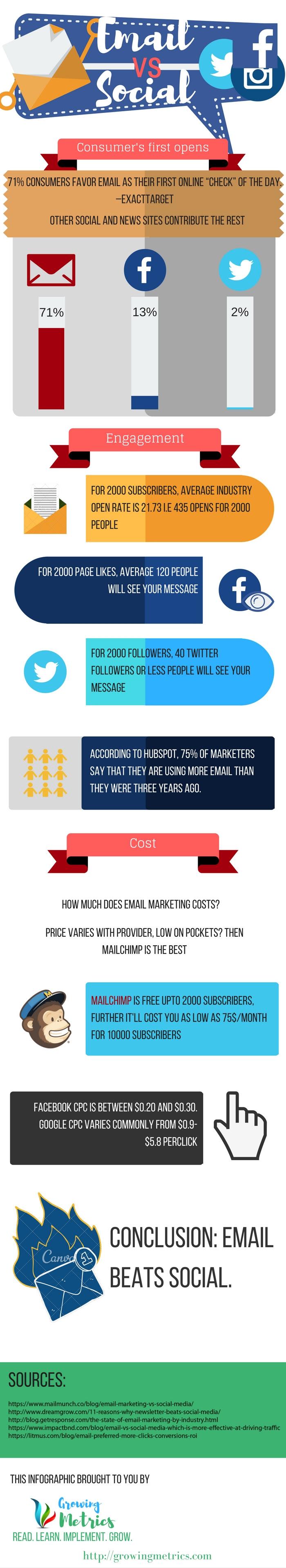 Email vs Social Media in 2016