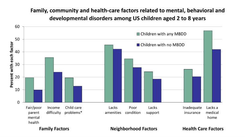 Key Findings: Factors Associated with Mental, Behavioral ...