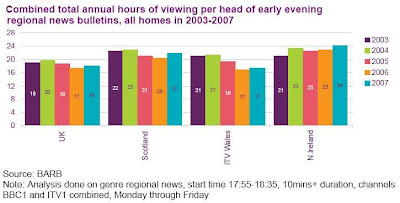 Trend of local early evening news viewing