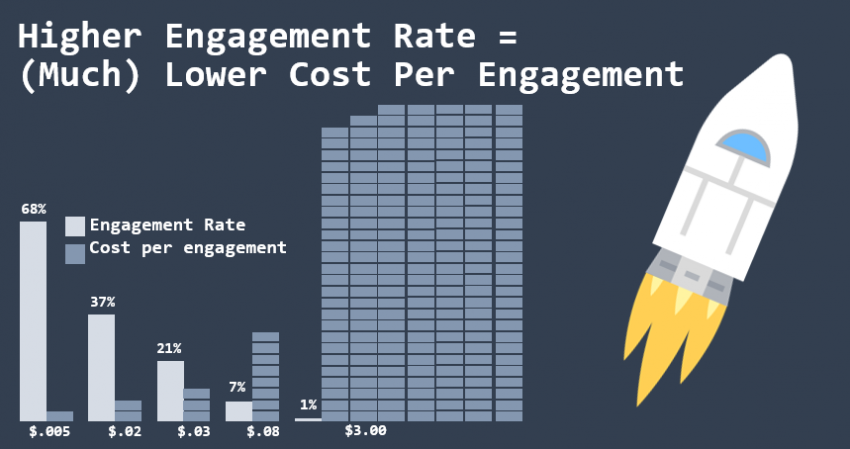 5 Great Benefits of Good Click Through Rates - Free Clicks from Social Ads