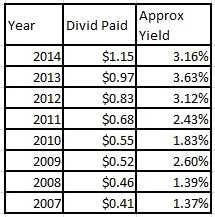 MSFT historical yield