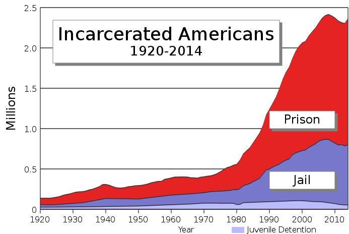 File:US incarceration timeline-clean.svg