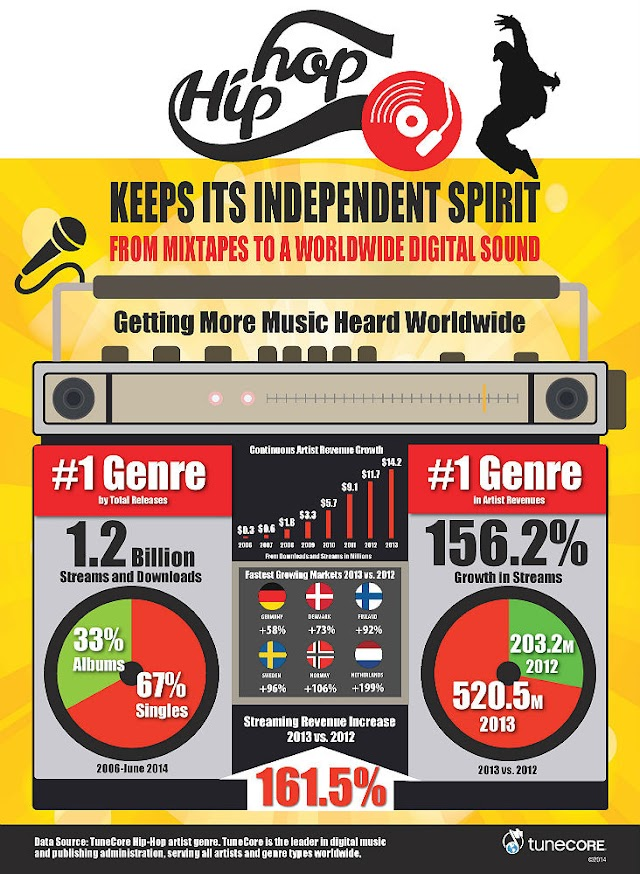 Where Are The Holy Hip-Hop Artists? TuneCore Published Hip Hop As The #1 Genre Leading Their Revenues and Releases In Their Market Place!