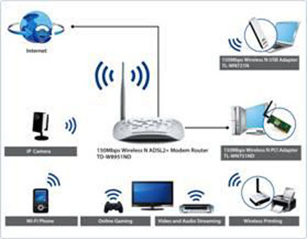 Wireless Connectivity