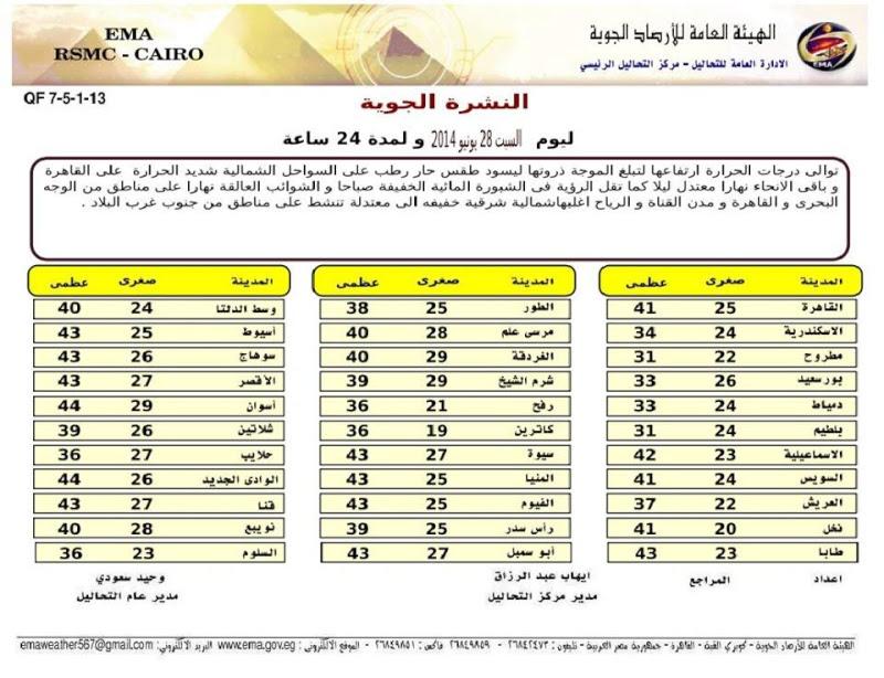درجات الحرارة على مصر الاحد 29-6-2014