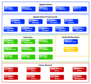 Diagram Android Developers