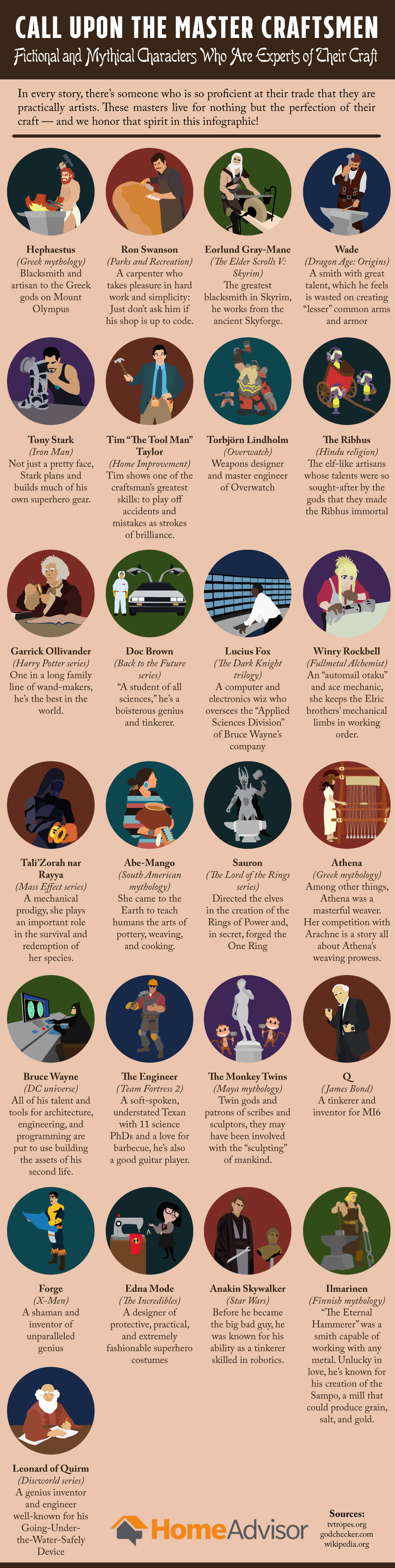 The Master Craftsmen: Fictional and Mythical Characters Who Are Experts of Their Craft