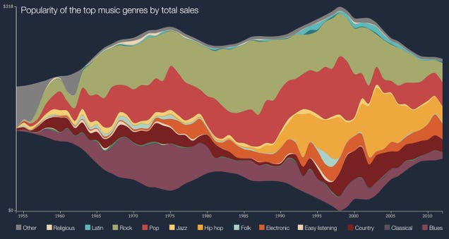 Popularity of the top music genres since 1950 in one beautiful graphic