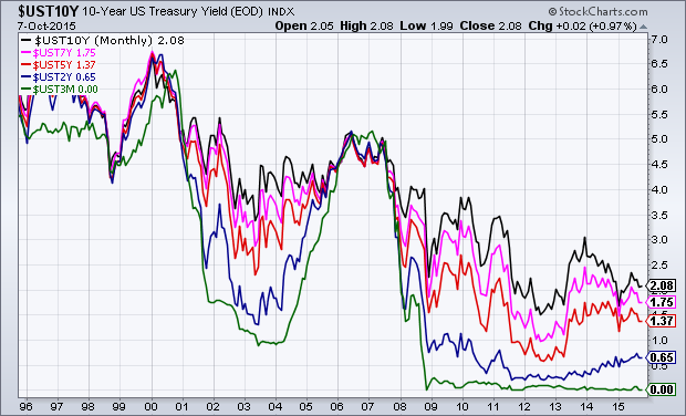 U.S. Treasury Yields monthly