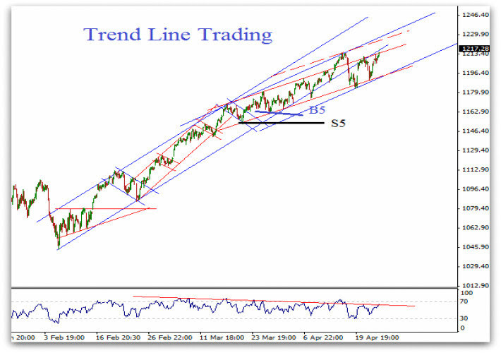 [PDF] The 4 Keys To Profitable Forex Trend Trading | Download Full eBo