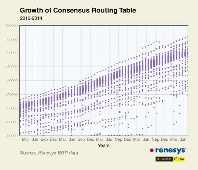 Gráfico da Renesys que mostra o aumento de roteadores no mundo (Foto: Divulgação/Renesys)