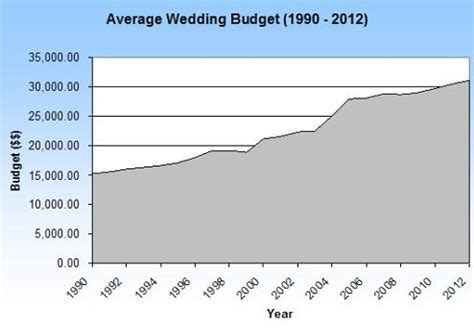 The Cost of Weddings ? Yours and Everyone Else?s!