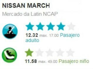 Resultado do teste de colisão do Nissan March