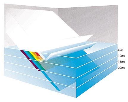 Gambar 15. Antara 3 hingga 30 persen cahaya matahari dipantulkan oleh permukaan laut. Selanjutnya, hampir semua warna dari spektrum cahaya akan diserap secara berturut-turut pada 200 meter pertama, kecuali warna biru.