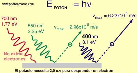 Las diferentes frecuencias de luz - www.pedroamoros.com-