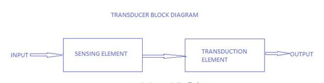 block diagram of transducer