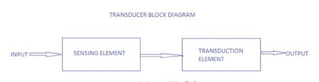 Introduction to sensors and transducers