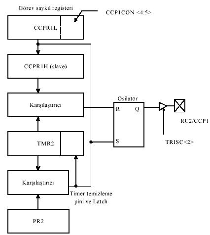 Sơ đồ khối PWM đơn giản