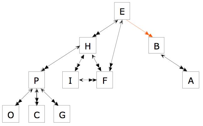 Final cmap of team member info flow.