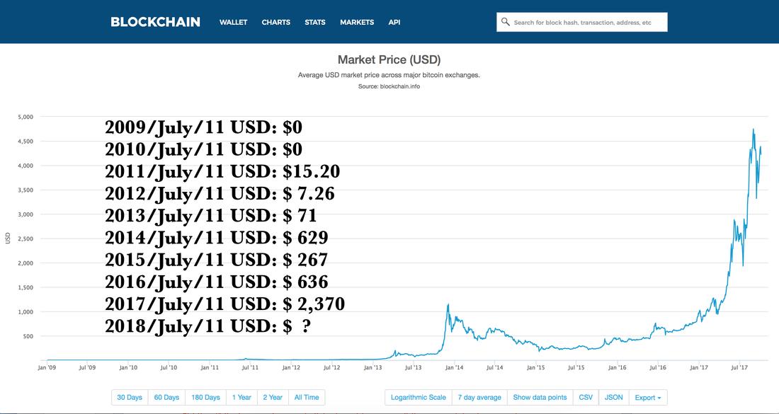 World Gold Bitcoin Day