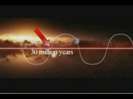 #News: 2012 Galactic Alignment Hoax, 26,000 year wobble ...