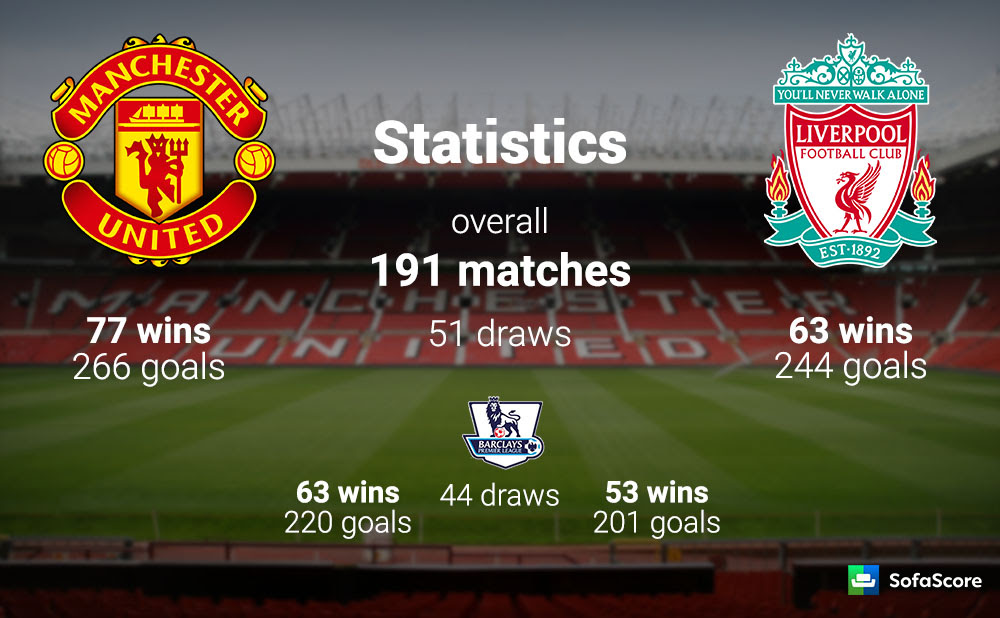 Manchester United And Liverpool Head To Head