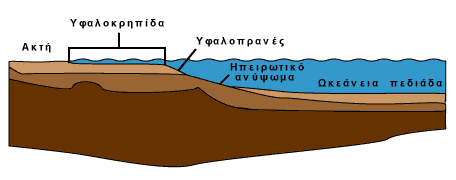 Αρχείο:Continental shelf gr.png