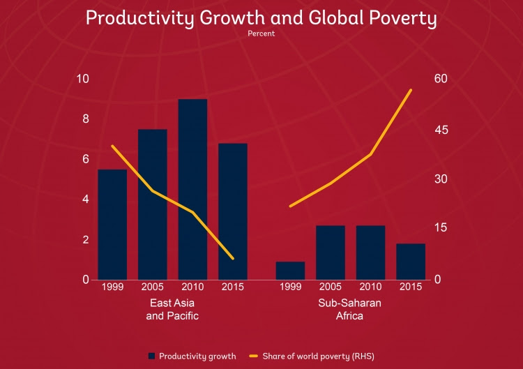 Chart: Productivity growth and global poverty