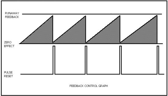 feedback control graph
