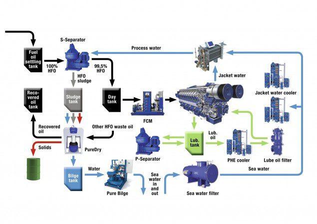 alfa laval fuel line image