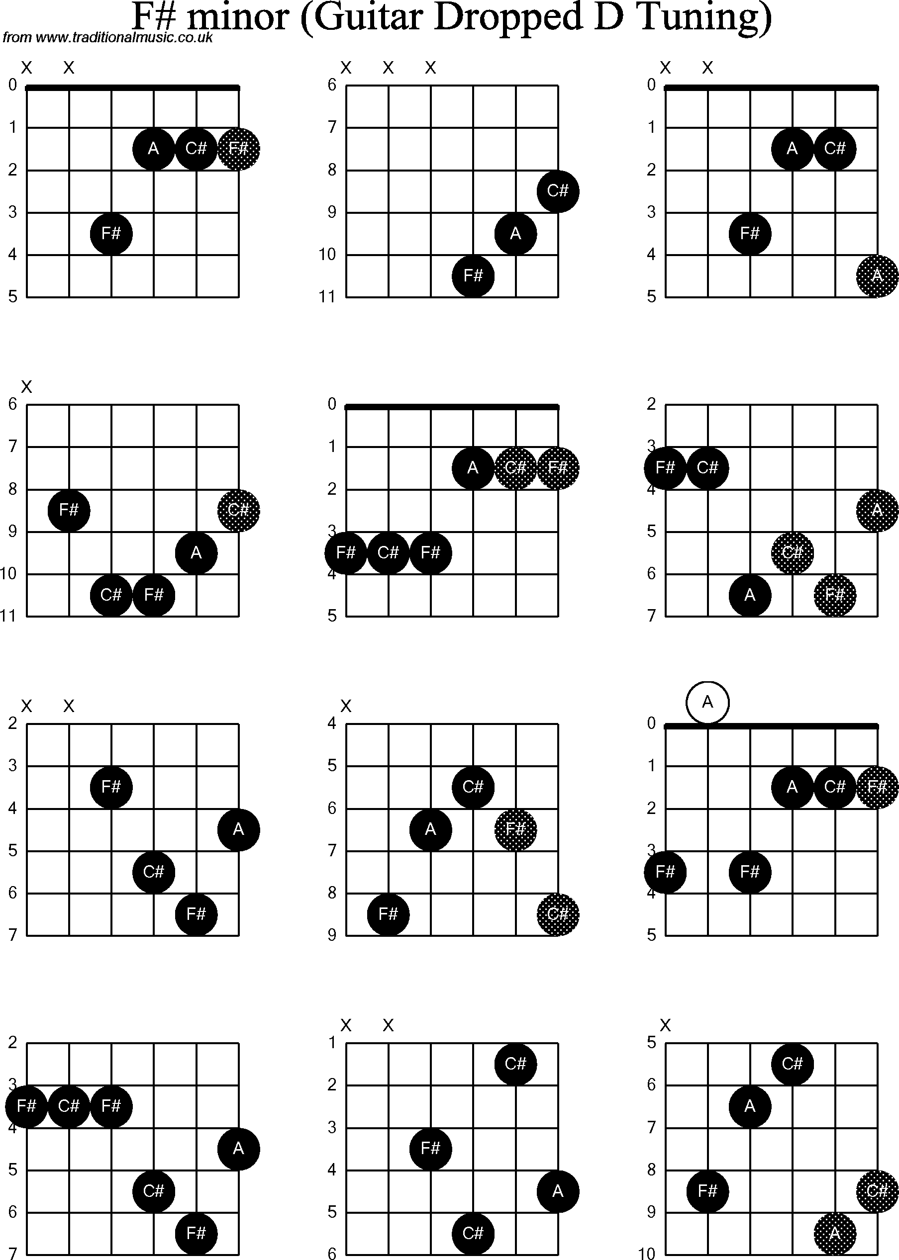 61 Guitar Chord F Sharp Minor 7 Flat 5 Flat Guitar Chord Minor 5 F