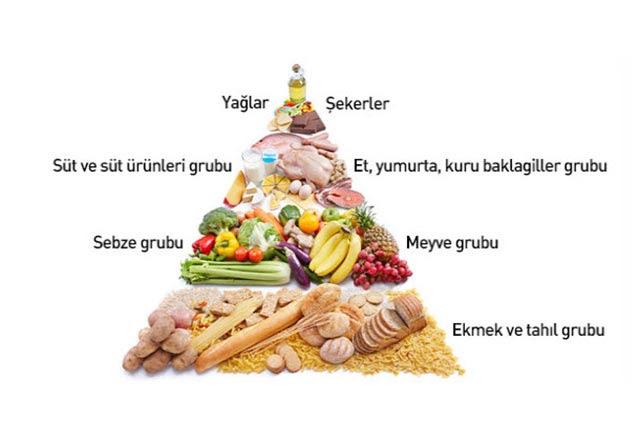 Besin Piramidi Nedir Sağlıklı Beslenme Haberleri