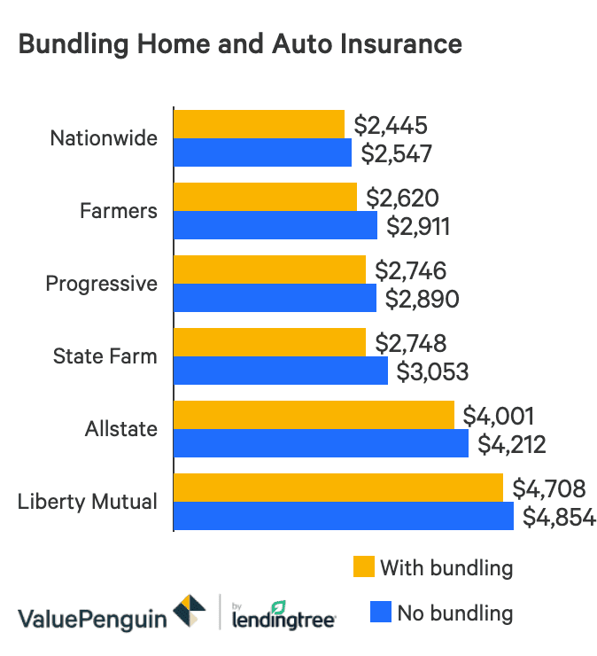 The Best Home And Auto Insurance Bundle Valuepenguin