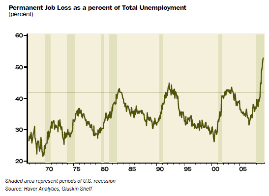 permanent-job-losers-percent-ue
