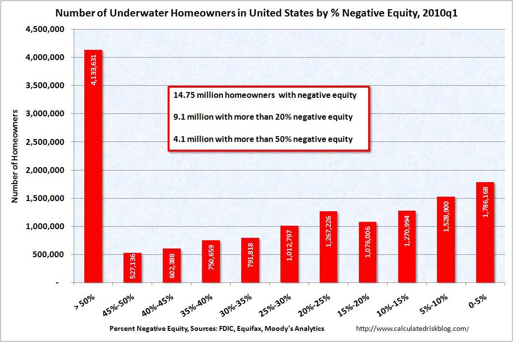 NumberofUnderwaterHomeowners