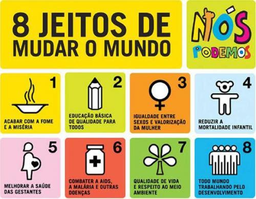 Quadro colorido com os 8 objetivos do milênio da ONU