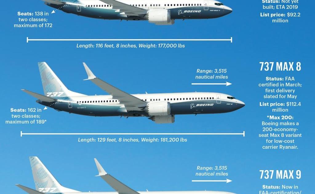 28 LIST PRICE BOEING 737 MAX