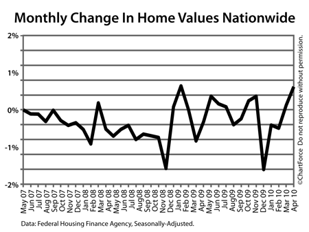 Monthly change in Home Price Index from April 2007 peak