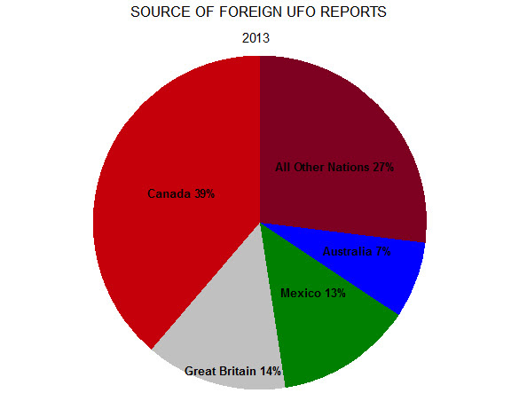 foreign-reports