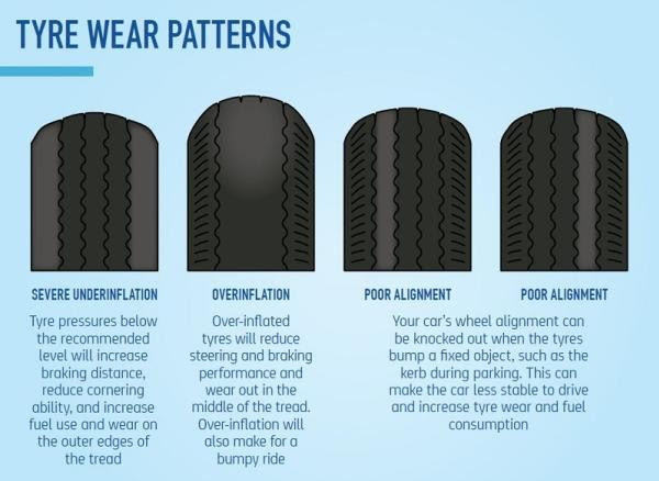 Tire Safety Tips When Should I Replace My Tires How To Buy Suitable Ones