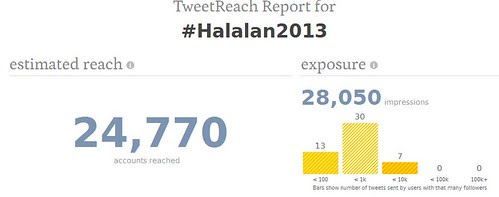 2013 Philippine Election Hashtags - uploaded by Azrael Coladilla