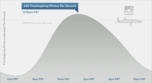Graph showing thanksgiving photos per second on Instagram.