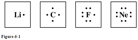 Solved: Study The Electron Dot Diagrams For Lithium, Carbo ...