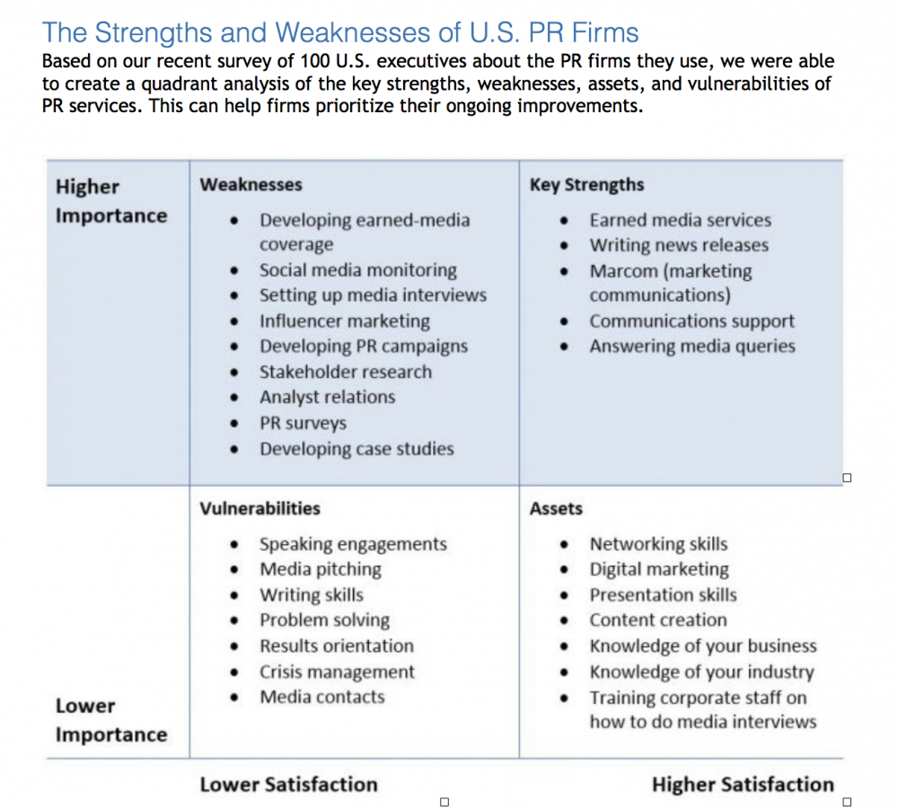 Strengths and weaknesses of communication skills ...
